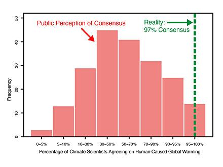Consensus-Chart